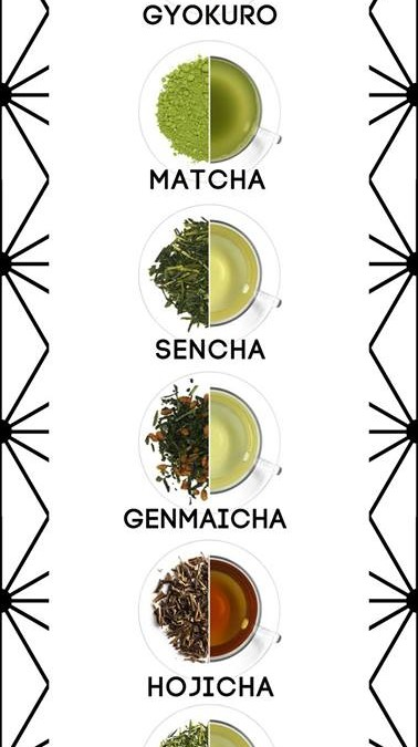 Types and colours of green tea